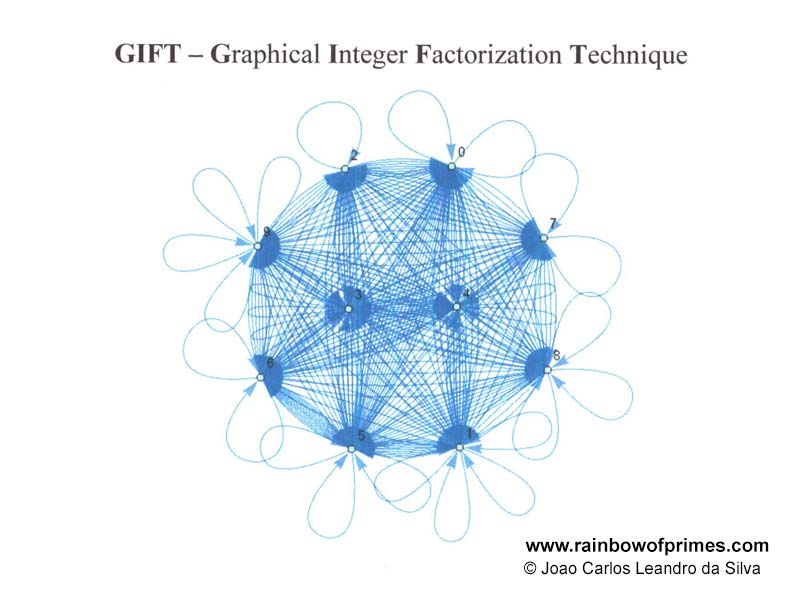Graphical Integer Factorization Technique